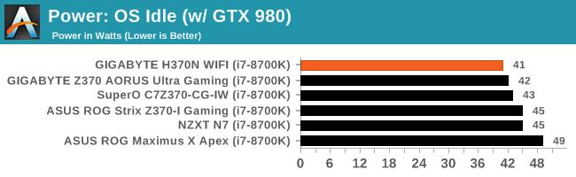 Power: OS Idle (w/ GTX 980)