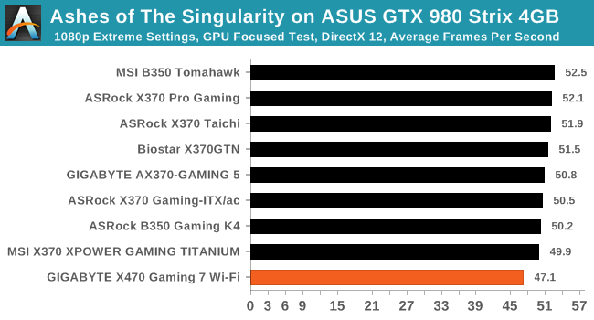 Ashes of The Singularity on ASUS GTX 980 Strix 4GB