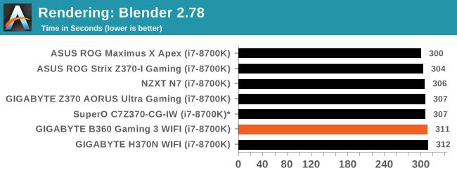 CPU Performance: Short Form - The GIGABYTE B360 Gaming 3