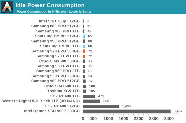 Power Management - The Mainstream Phoenix Rises: Samsung's