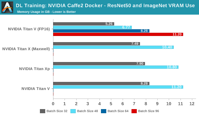 DL Training: NVIDIA Caffe2 - ResNet-50 with ImageNet VRAM Utilization