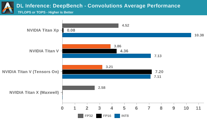 DeepBench Inference: Convolutions - The NVIDIA Titan V Deep Learning