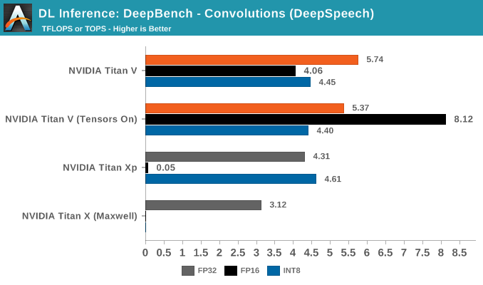 DL Inference: DeepBench - Convolutions (DeepSpeech)