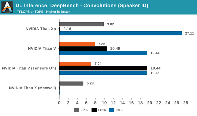 DL Inference: DeepBench - Convolutions (Speaker ID)