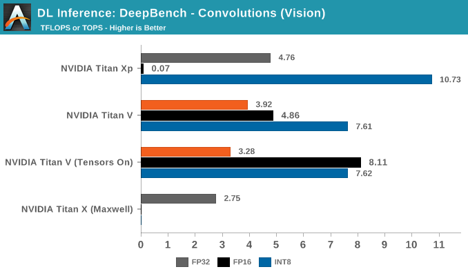 DL Inference: DeepBench - Convolutions (Vision)