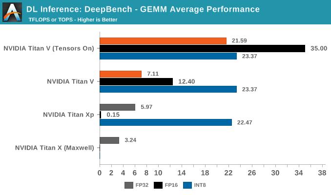 DeepBench Inference: GEMM - The NVIDIA Titan V Deep Learning Deep