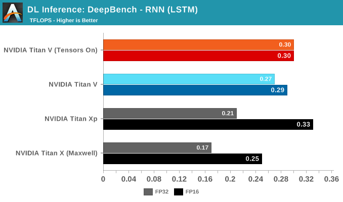 DL Inference: DeepBench - RNN (LSTM)