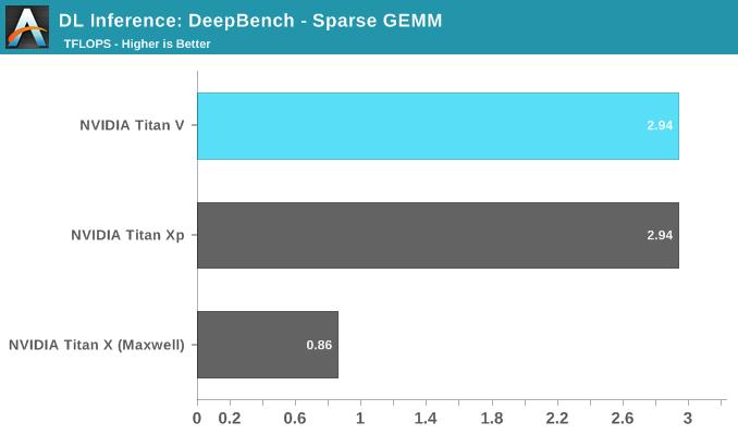 DL Inference: DeepBench - Sparse GEMM
