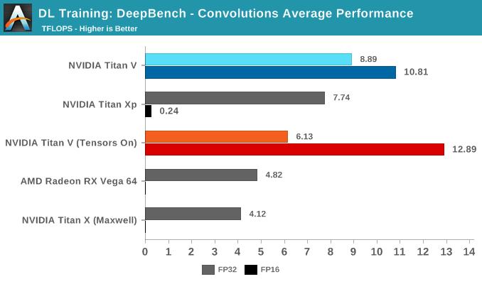 DeepBench Training: Convolutions - The NVIDIA Titan V Deep