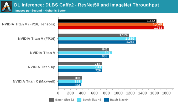 HPE DLBS Caffe2: ResNet50 and ImageNet - The NVIDIA Titan V