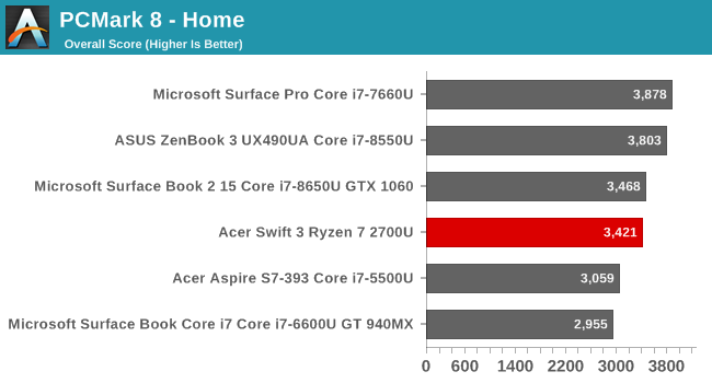 System Performance: Testing the AMD Ryzen 7 2700U - The Acer Swift 3