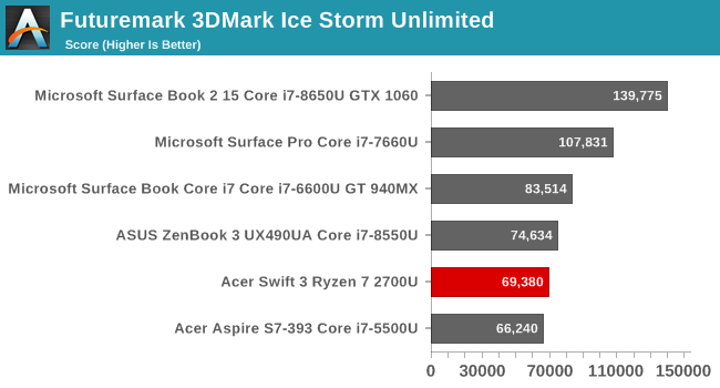 Futuremark 3DMark Ice Storm Unlimited