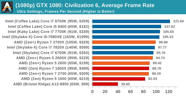 Gaming Performance: Civilization 6 - The AMD 2nd Gen Ryzen Deep Dive ...