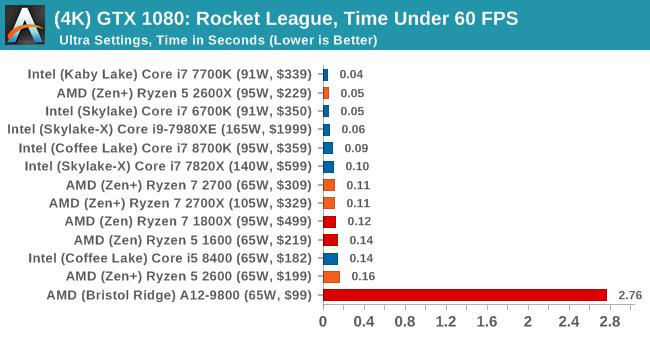 Gaming Performance: Rocket League - The AMD 2nd Gen Ryzen Deep Dive