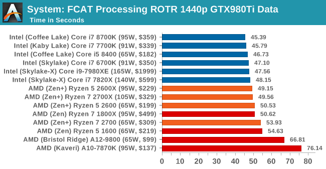 Benchmarking Performance: CPU System Tests - The AMD 2nd Gen