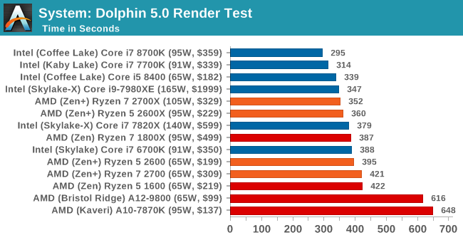Benchmarking Performance: CPU System Tests - The AMD 2nd Gen Ryzen