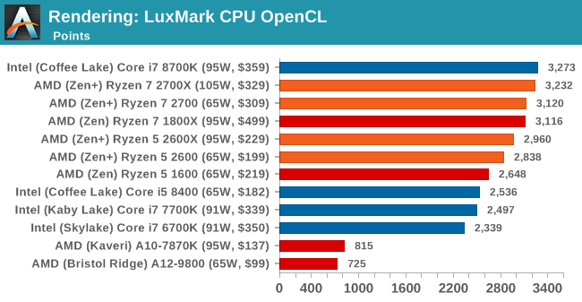 Benchmarking Performance: CPU Rendering Tests - The AMD 2nd