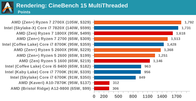 Rendering: CineBench 15 MultiThreaded