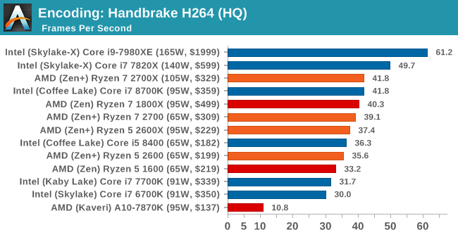 Benchmarking Performance: CPU Encoding Tests - The AMD 2nd