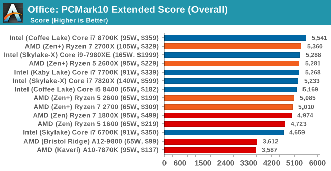 Benchmarking Performance: CPU Office Tests - The AMD 2nd Gen