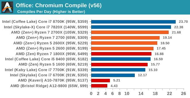 Office: Chromium Compile (v56)