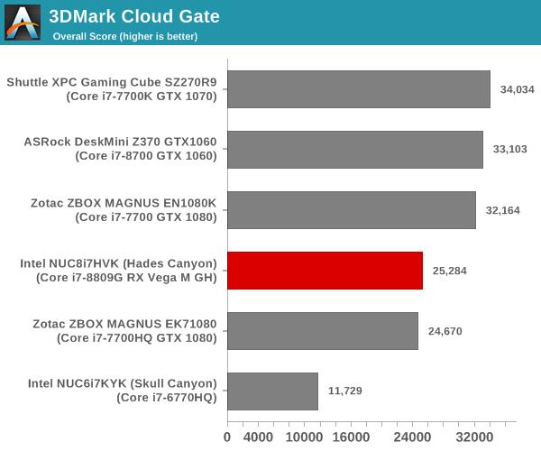 Futuremark 3DMark Cloud Gate Score