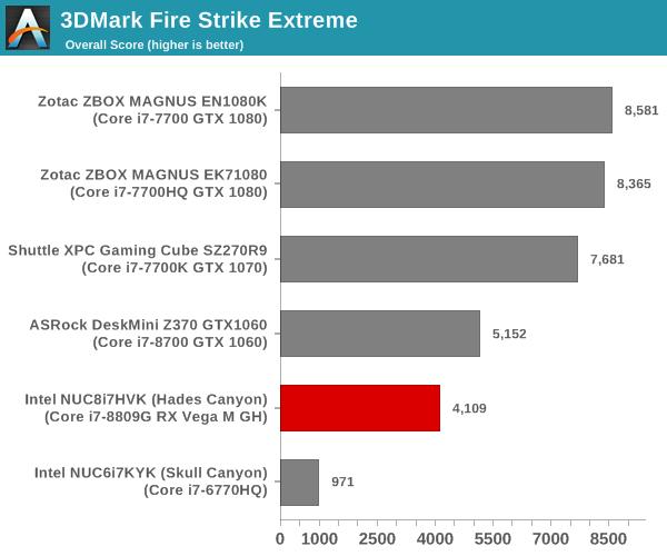 Futuremark 3DMark Fire Strike Extreme Score
