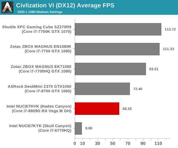 Gaming Performance - Civilization VI - Intel NUC8i7HVK