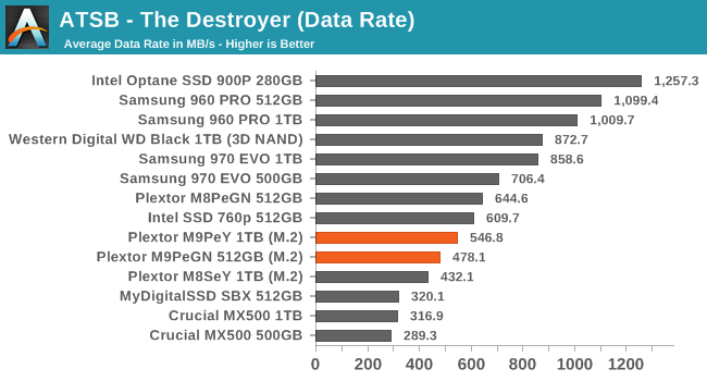 ATSB - The Destroyer (Data Rate)