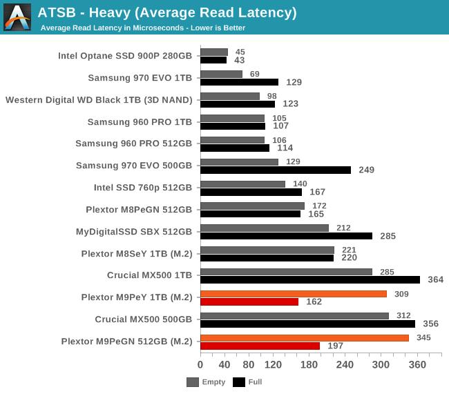 ATSB - Heavy (Average Read Latency)