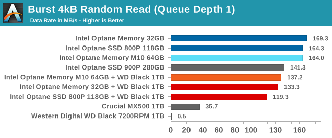Intel 32GB Optane Memory M10 Module