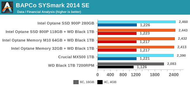 BAPCo SYSmark 2014 SE - Data / Financial Analysis