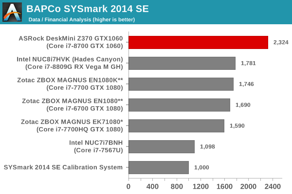 SYSmark 2014 SE - Data / Financial Analysis