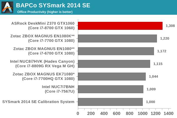 SYSmark 2014 SE - Office Productivity
