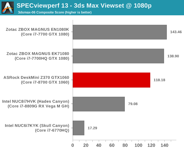 GPU Performance for Workstation Workloads - SPECviewperf 13