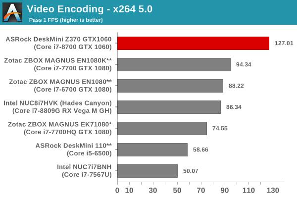 Video Encoding - x264 5.0 - Pass 1