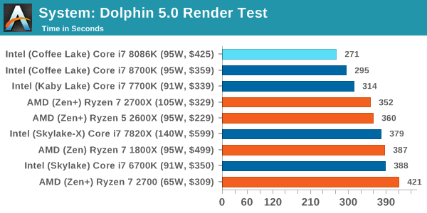 Benchmarking Performance: CPU System Tests - The Intel Core