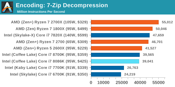 Encoding: 7-Zip Decompression