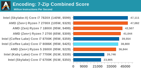 Benchmarking Performance Cpu Encoding Tests The Intel Core I7