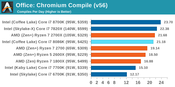 Office: Chromium Compile (v56)