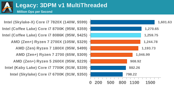 Legacy: 3DPM v1 MultiThreaded