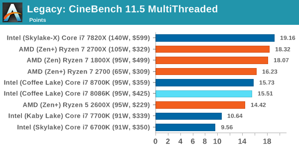 Legacy: CineBench 11.5 MultiThreaded