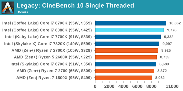 Benchmarking Performance Cpu Legacy Tests The Intel Core I7 8086k