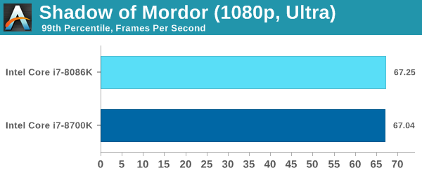 Gpu Tests Shadow Of Mordor The Intel Core I7 8086k Review