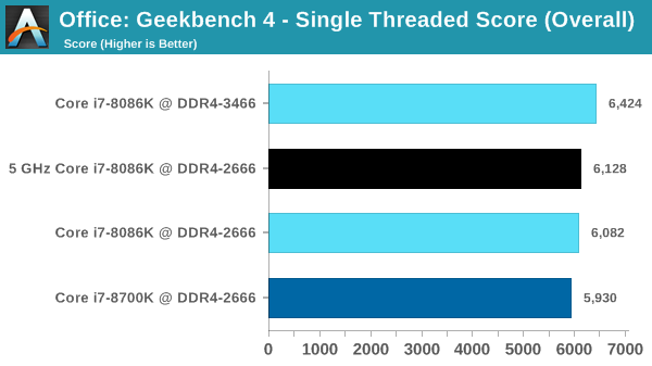 Office: Geekbench 4 - Single Threaded Score (Overall)
