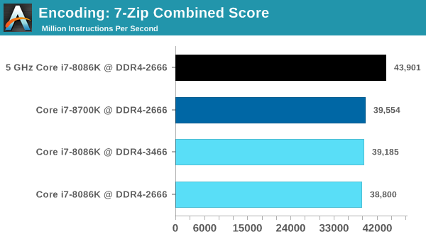 Encoding: 7-Zip Combined Score