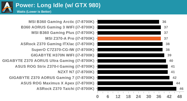 System Performance - The MSI Z370-A Pro Motherboard Review