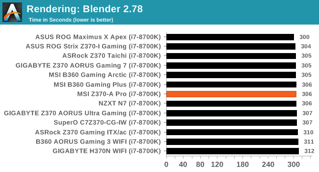 CPU Performance: Short Form - The MSI Z370-A Pro Motherboard