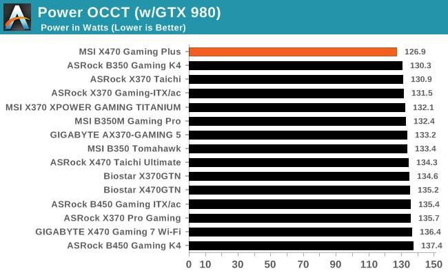 Power OCCT (w/GTX 980)