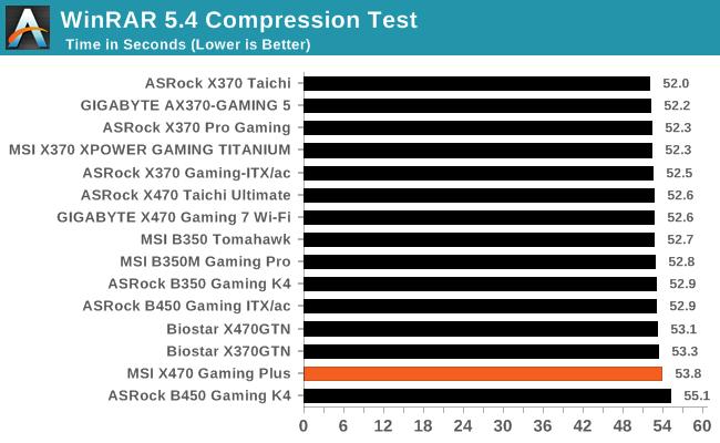 WinRAR 5.4 Compression Test
